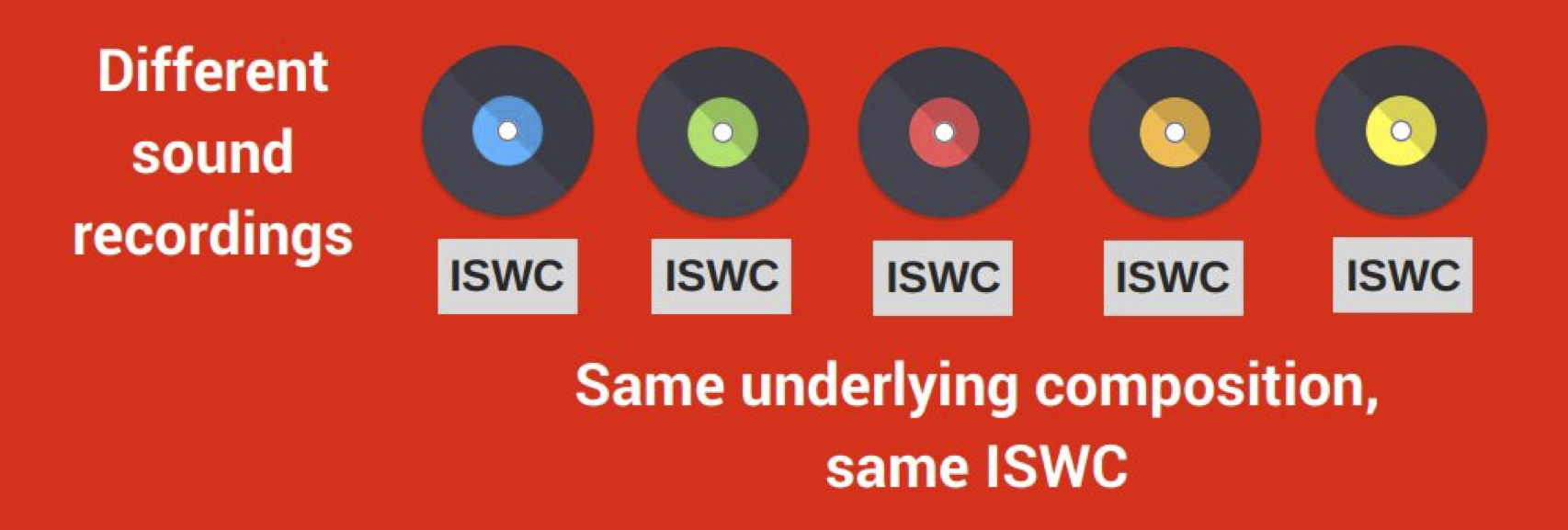 Same composition and ISWC, different recording