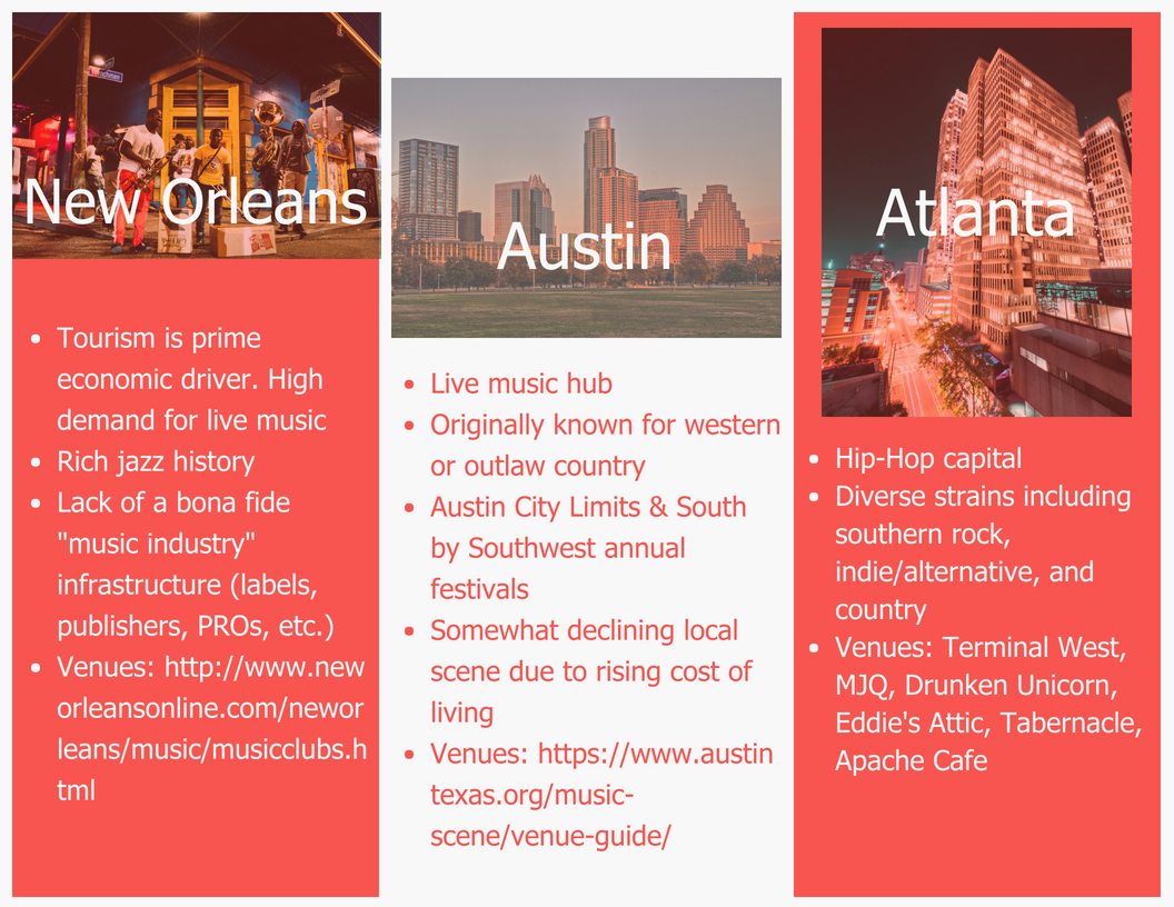 Helpful songwriting facts about New Orleans, Austin and Atlanta