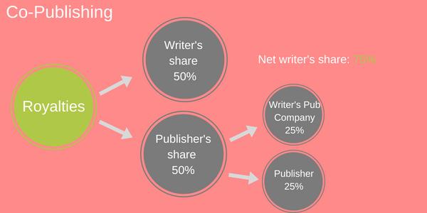 Co-Publishing deal royalty breakdwon