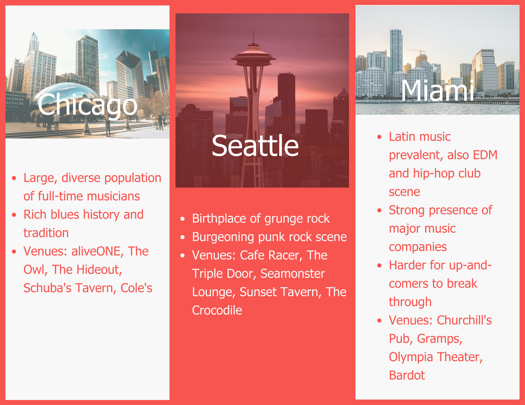 Helpful songwriting facts about Chicago, Seattle and Miami
