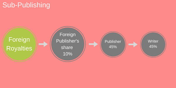 Sub-publishing royalty breakdown