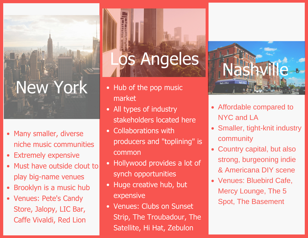 Helpful songwriting facts about New York, Los Angeles and Nashville