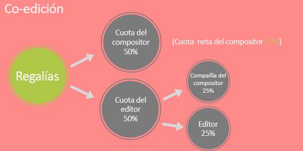 Publisher-Co-Publishing-pic-3-SP