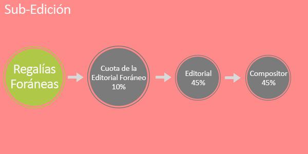 Publisher-Sub-publishing-pic-4-SP